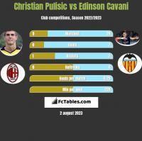 Christian Pulisic vs Edinson Cavani h2h player stats