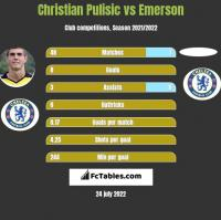 Christian Pulisic vs Emerson h2h player stats