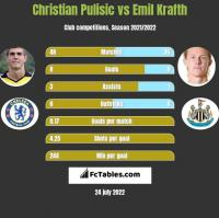 Christian Pulisic vs Emil Krafth h2h player stats