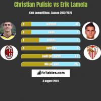 Christian Pulisic vs Erik Lamela h2h player stats