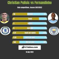 Christian Pulisic vs Fernandinho h2h player stats