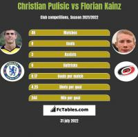 Christian Pulisic vs Florian Kainz h2h player stats
