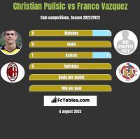 Christian Pulisic vs Franco Vazquez h2h player stats