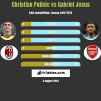 Christian Pulisic vs Gabriel Jesus h2h player stats
