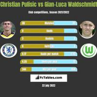 Christian Pulisic vs Gian-Luca Waldschmidt h2h player stats