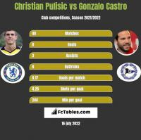 Christian Pulisic vs Gonzalo Castro h2h player stats