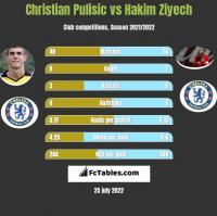 Christian Pulisic vs Hakim Ziyech h2h player stats