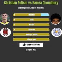 Christian Pulisic vs Hamza Choudhury h2h player stats