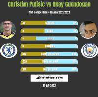 Christian Pulisic vs Ilkay Guendogan h2h player stats