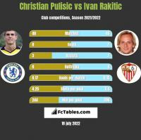 Christian Pulisic vs Ivan Rakitic h2h player stats