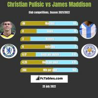 Christian Pulisic vs James Maddison h2h player stats