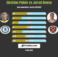 Christian Pulisic vs Jarrod Bowen h2h player stats