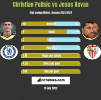 Christian Pulisic vs Jesus Navas h2h player stats