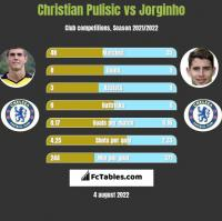 Christian Pulisic vs Jorginho h2h player stats
