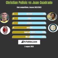 Christian Pulisic vs Juan Cuadrado h2h player stats