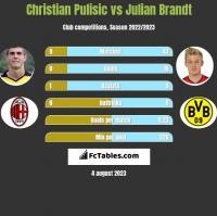 Christian Pulisic vs Julian Brandt h2h player stats