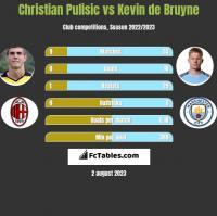 Christian Pulisic vs Kevin de Bruyne h2h player stats