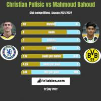 Christian Pulisic vs Mahmoud Dahoud h2h player stats