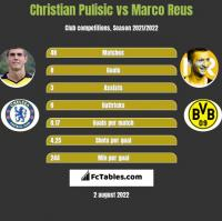 Christian Pulisic vs Marco Reus h2h player stats