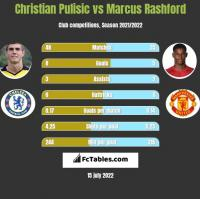 Christian Pulisic vs Marcus Rashford h2h player stats
