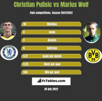 Christian Pulisic vs Marius Wolf h2h player stats
