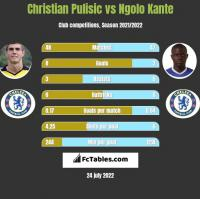 Christian Pulisic vs Ngolo Kante h2h player stats