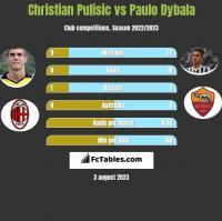 Christian Pulisic vs Paulo Dybala h2h player stats