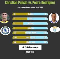 Christian Pulisic vs Pedro Rodriguez h2h player stats