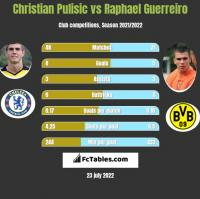 Christian Pulisic vs Raphael Guerreiro h2h player stats
