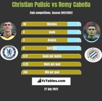 Christian Pulisic vs Remy Cabella h2h player stats