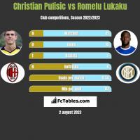 Christian Pulisic vs Romelu Lukaku h2h player stats