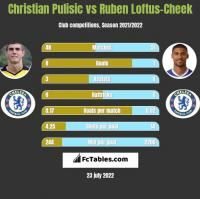 Christian Pulisic vs Ruben Loftus-Cheek h2h player stats