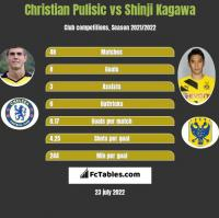 Christian Pulisic vs Shinji Kagawa h2h player stats