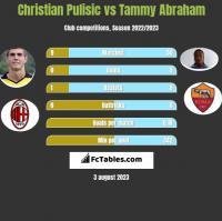 Christian Pulisic vs Tammy Abraham h2h player stats