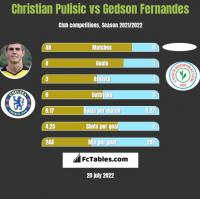 Christian Pulisic vs Gedson Fernandes h2h player stats