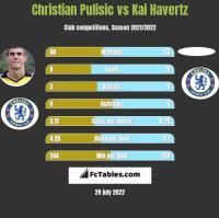 Christian Pulisic vs Kai Havertz h2h player stats