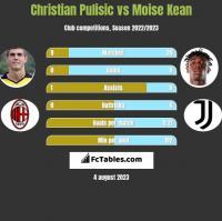 Christian Pulisic vs Moise Kean h2h player stats