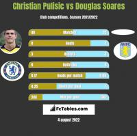 Christian Pulisic vs Douglas Soares h2h player stats