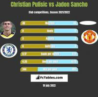 Christian Pulisic vs Jadon Sancho h2h player stats