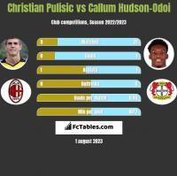 Christian Pulisic vs Callum Hudson-Odoi h2h player stats