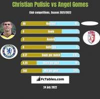 Christian Pulisic vs Angel Gomes h2h player stats