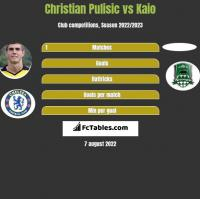 Christian Pulisic vs Kaio h2h player stats