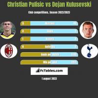 Christian Pulisic vs Dejan Kulusevski h2h player stats