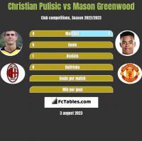 Christian Pulisic vs Mason Greenwood h2h player stats