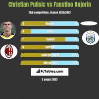Christian Pulisic vs Faustino Anjorin h2h player stats