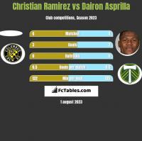 Christian Ramirez vs Dairon Asprilla h2h player stats
