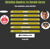 Christian Ramirez vs Darwin Ceren h2h player stats