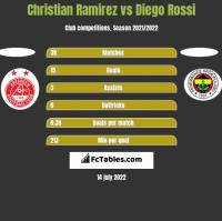 Christian Ramirez vs Diego Rossi h2h player stats