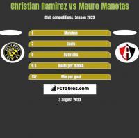 Christian Ramirez vs Mauro Manotas h2h player stats