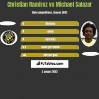 Christian Ramirez vs Michael Salazar h2h player stats
